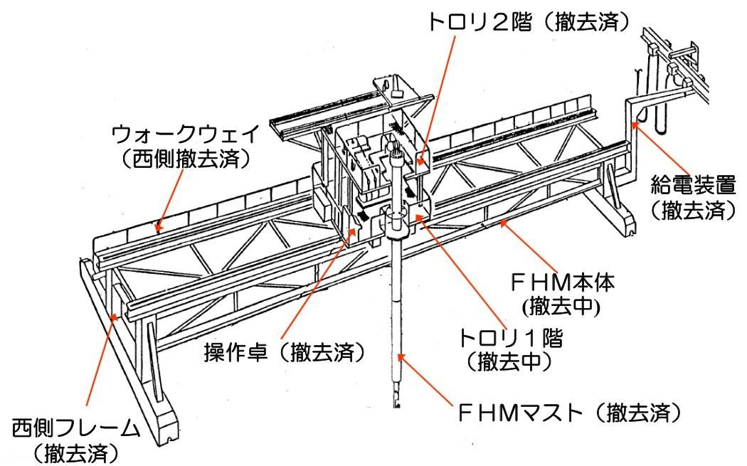 Fig. 55 : Schéma de la machine de réapprovisionnement en combustible (source METI-Tepco)