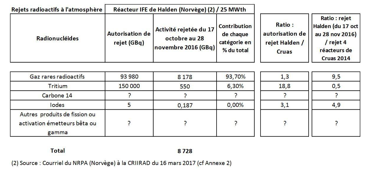 Le réacteur nucléaire de Halden en Norvège : un danger pour l'Europe
