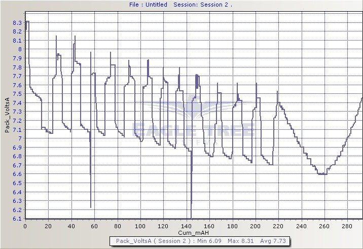 mesures sur les packs 2S 450 mA de l'elipsia