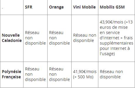 Comparatif ADSL et mobile en Outre-Mer
