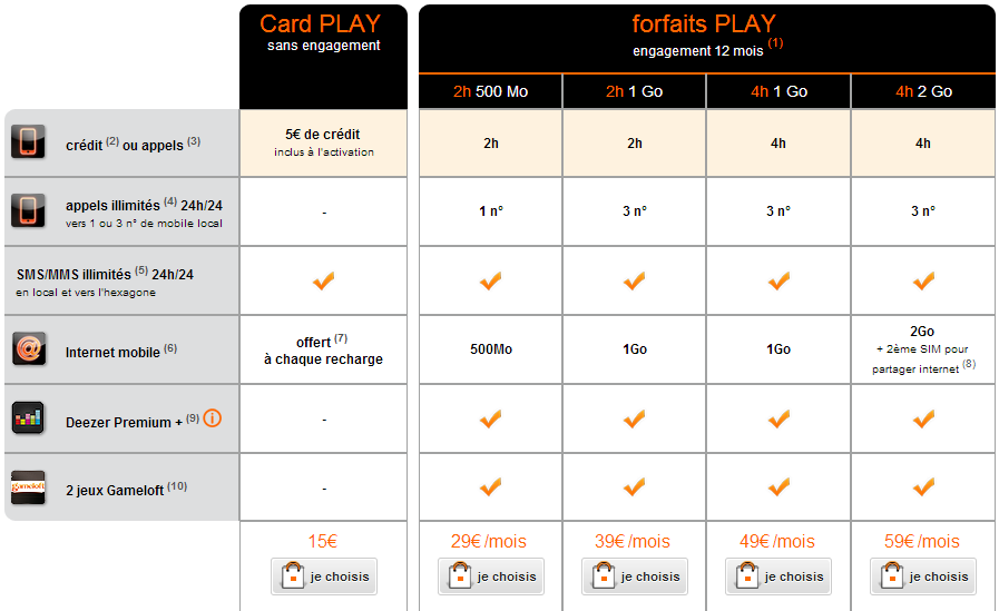 Orange Caraïbe : Les forfaits PLAY (mobile)
