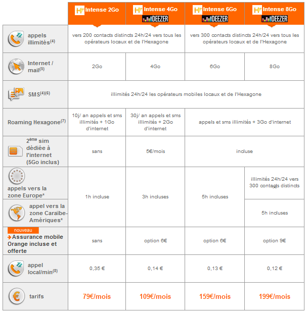 Orange Caraïbe : Les forfaits Intense Pro H+ (mobile)