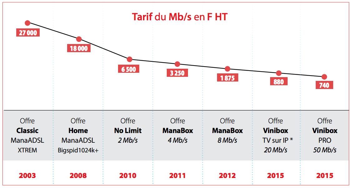 OPT-PF : Évolution de l'offre Internet entre 2003 et 2015