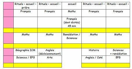Emploi du temps (simplifié) et organisation du travail personnel sur la semaine