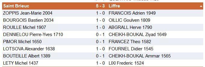 Résultats Saint-Brieuc - Liffré