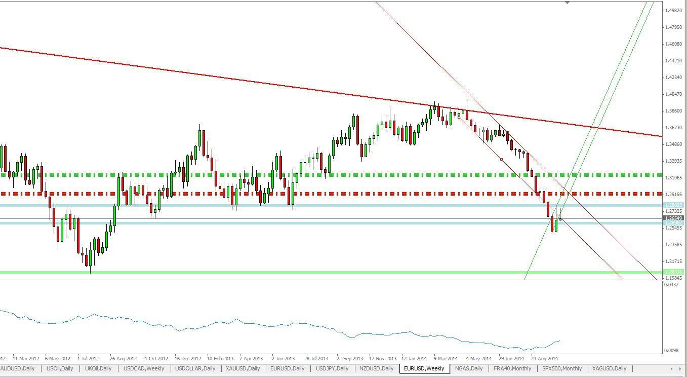 Trouver une nouvelle entrée short sur EUR USD