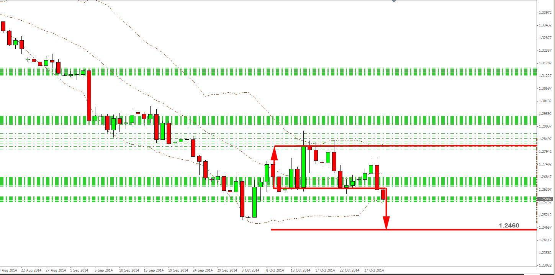 Epaule tête épaule sur EUR USD