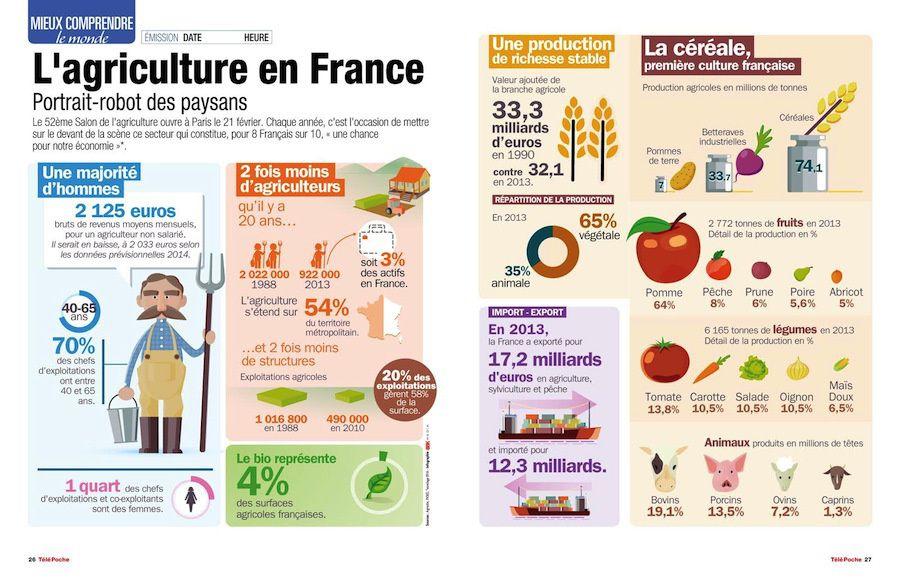 L agriculture en france