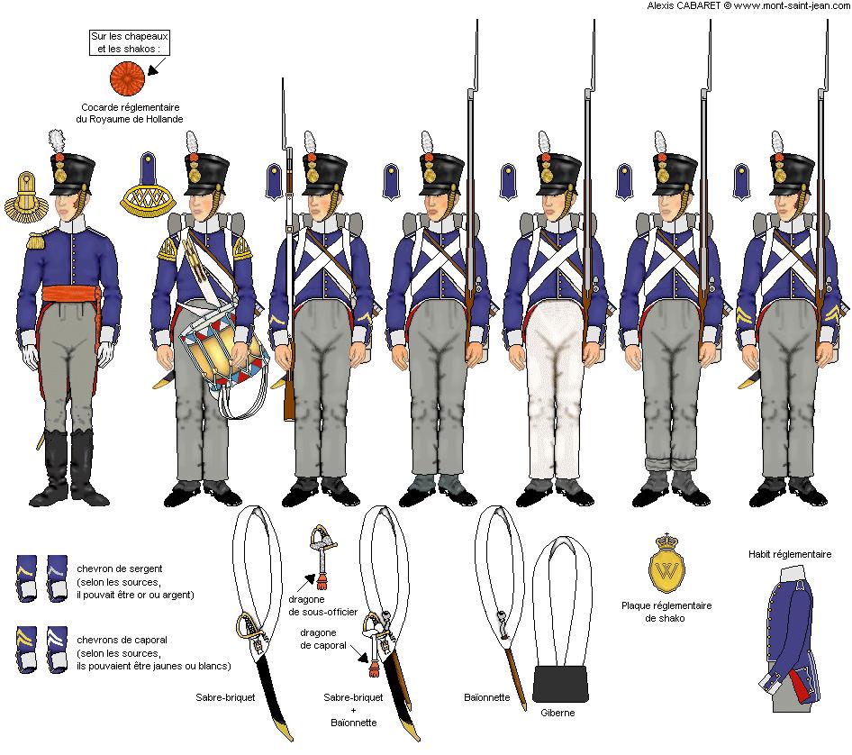 """planche issue du site """"les uniformes pendant la campagne des Cent Jours"""". (compagnies du centre)"""
