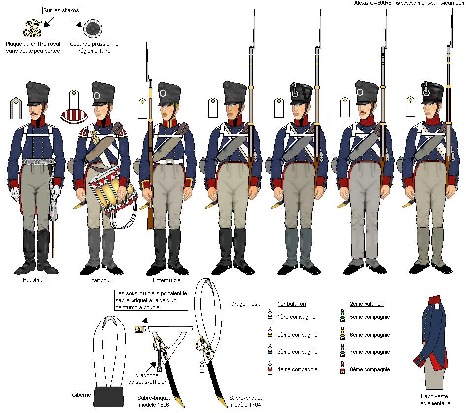 """Planche issue du site """"Les uniformes pendant la campagne des Cents jours"""""""