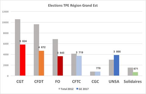 Élections TPE 2017 : percée de l'UNSA