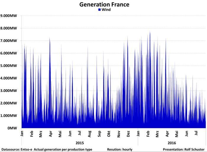 L'éolien français ne produit pratiquement rien et de façon totalement aléatoire