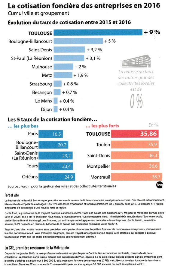TOULOUSE, CHAMPION DES TAXES