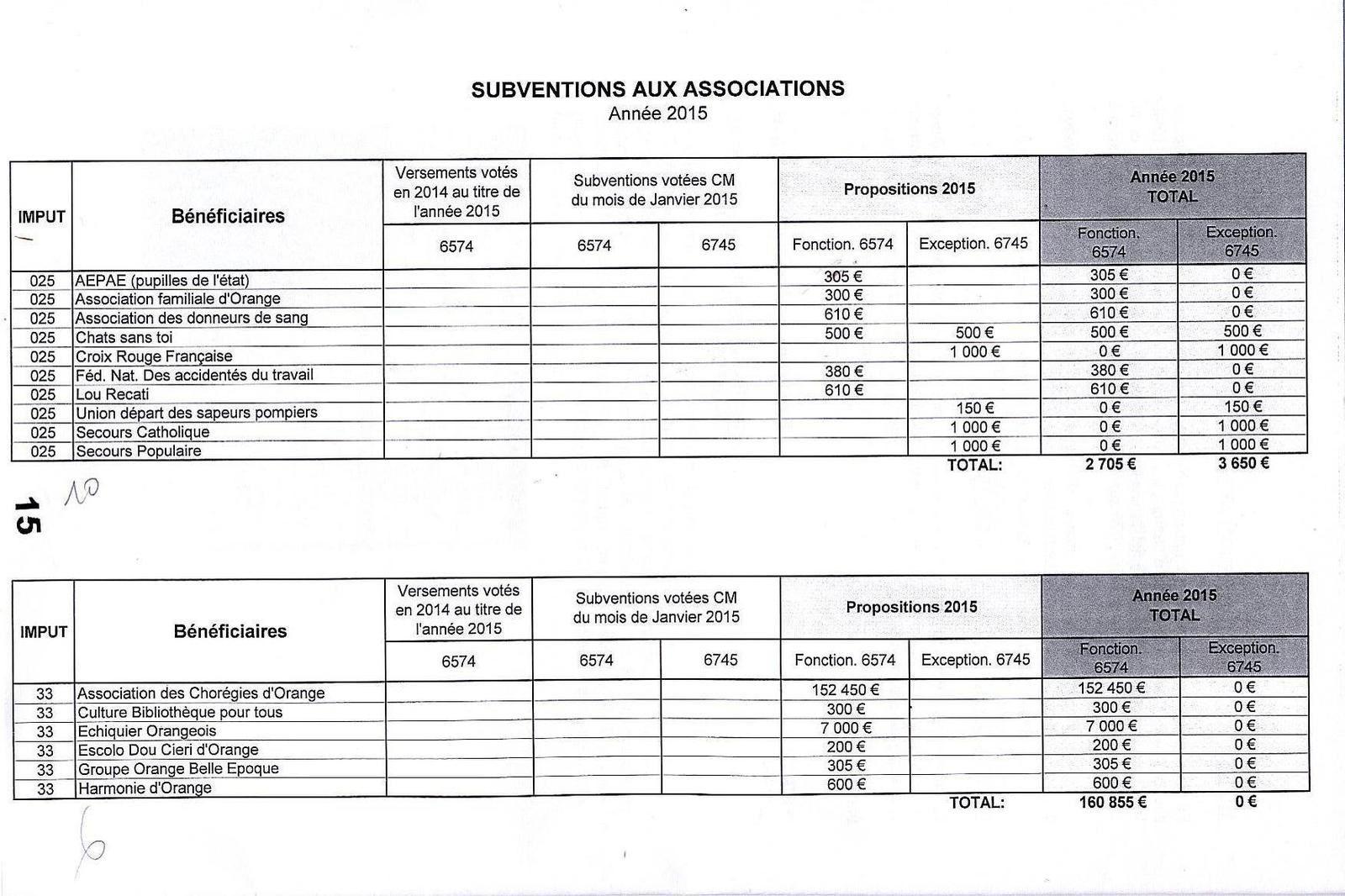 """Subventions 2015 """"prévues"""" au 30 avril...seulement prévues"""