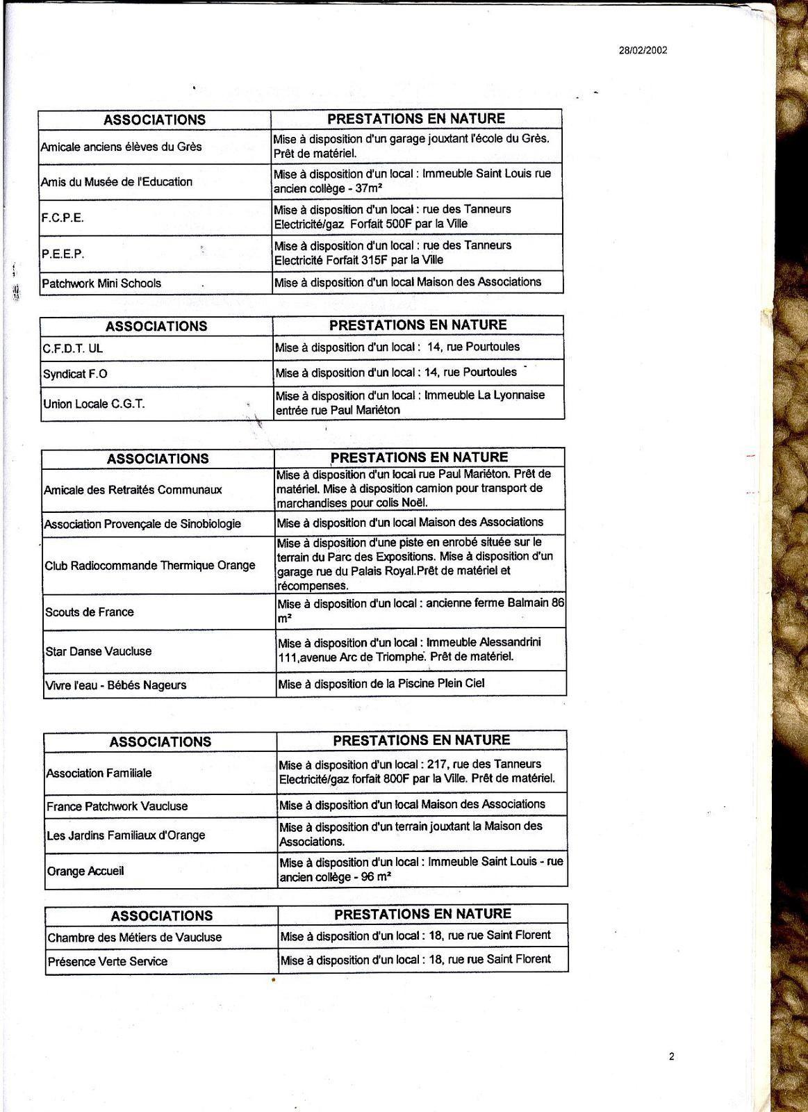 Subventions et aides aux associations en 2001.