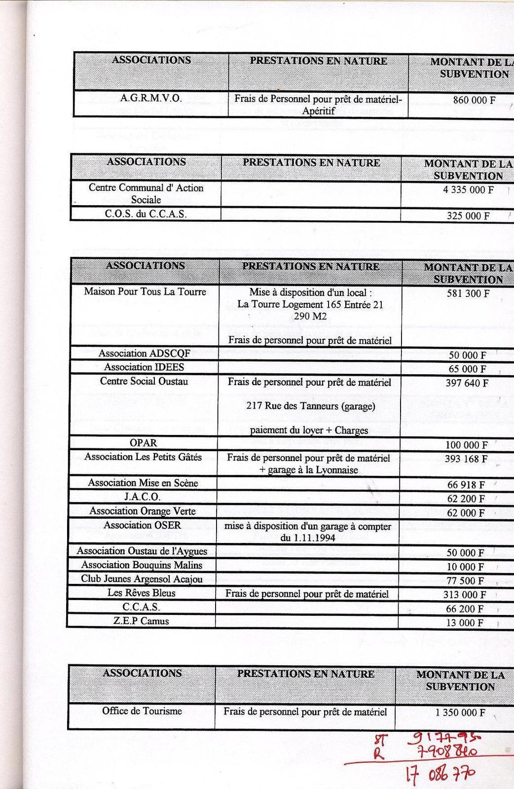 Subventions et aides aux associations en 1995.