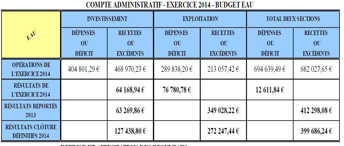 Dossier N° 28 du conseil municipal du 26 mai 2015: BUDGET ANNEXE DE L'EAU - AFFECTATION DES RESULTATS - EXERCICE 2014