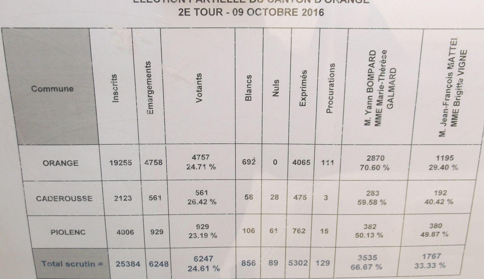 Cantonales 2015/2016&#x3B; d'un scrutin à l'autre.