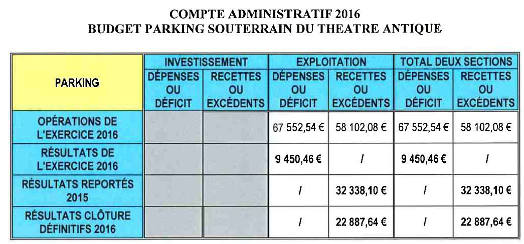 Ci dessus le Budget général et les 6 budgets annexe.