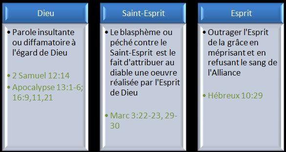Definitions des mots Baptême et Blasphème