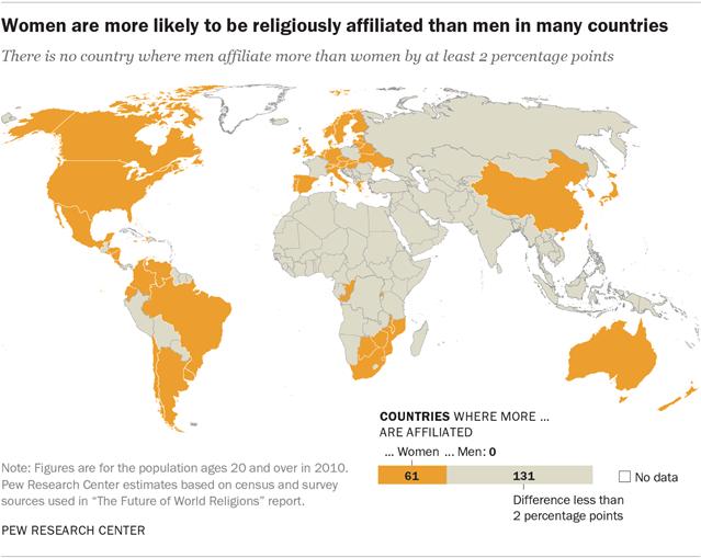 Religions: les femmes plus pratiquantes que les hommes, sauf...