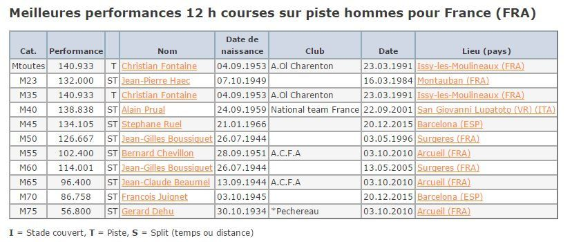categorie course a pied