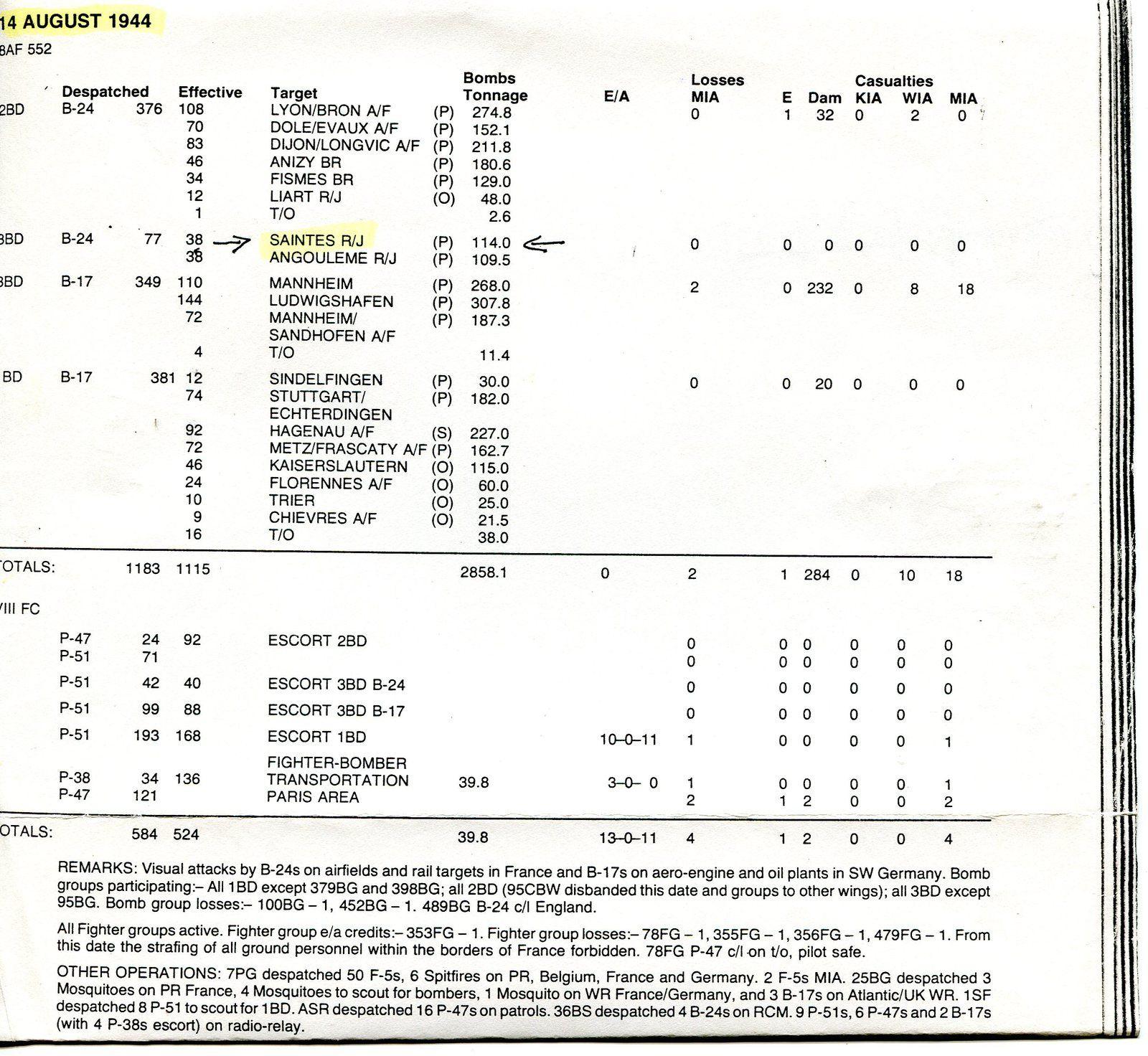 Documents extraits des archives de la ville de Saintes (Défense passive) et US (Mighty eighth war diary / 1981)