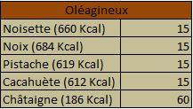 Quelques Index Glycémique