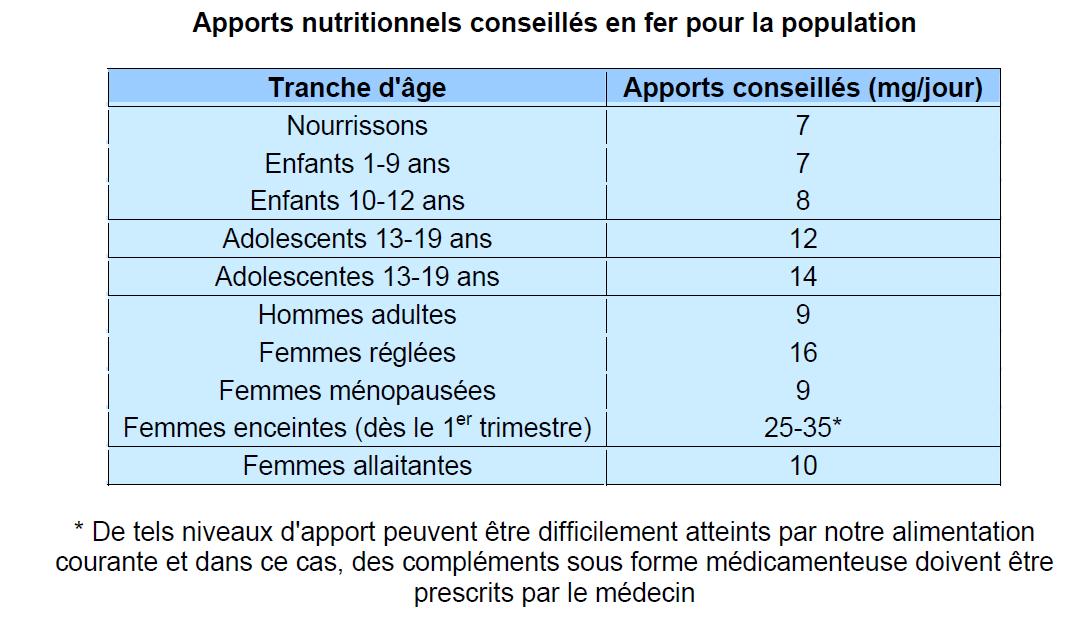 L'Evolution des Apports Nutritionnels Conseillés en Fonction de l'Age, de Votre Sexe et de Votre Activité Physique ? (Partie 2)