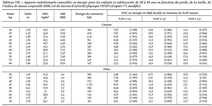 L'Evolution des Apports Nutritionnels Conseillés en Fonction de l'Age, de Votre Sexe et de Votre Activité Physique ? (Partie 1)