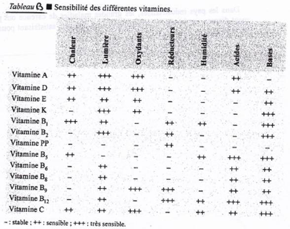 Sensibilité des vitamines aux différents traitements