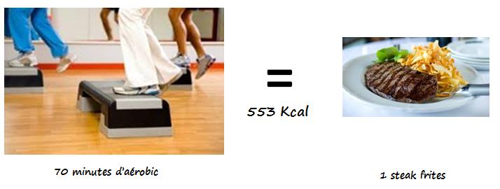 Vos Activités Physiques et Leurs Calories
