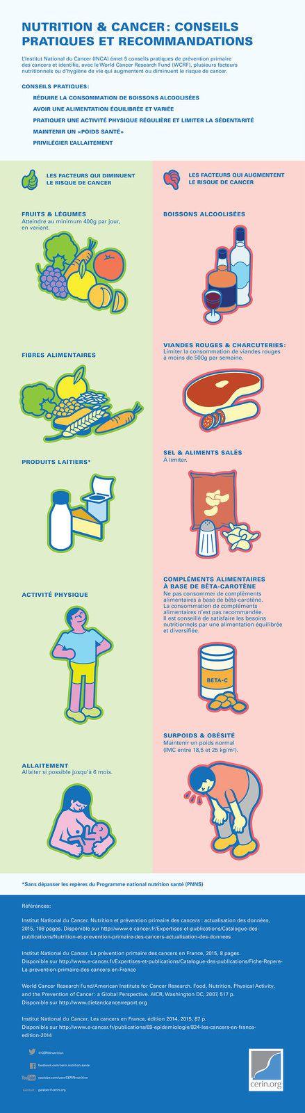 Cancer, Risques et Préventions ?