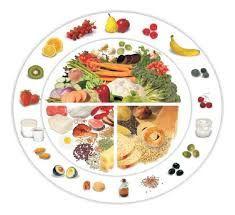 Quelles portions mettre dans votre assiette ? (partie 1)