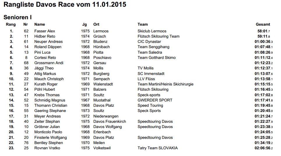 2015: 5e Davos-Race