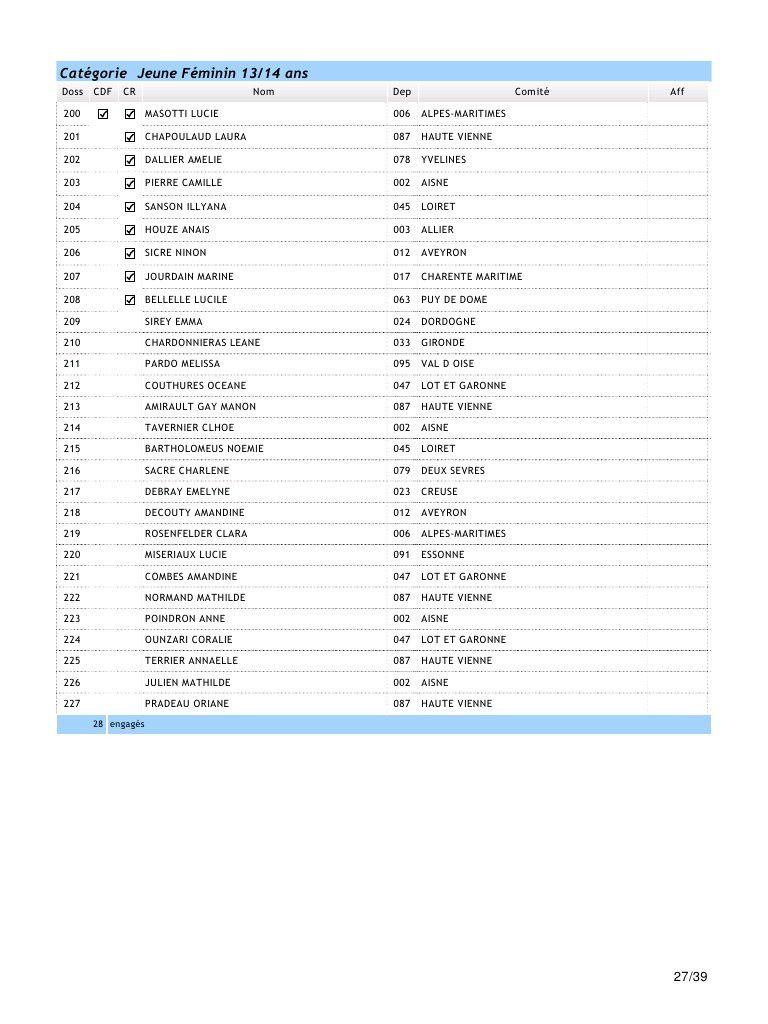 la liste des engagés du national VTT de Chamberet / 16 ET 17 MAI 2015