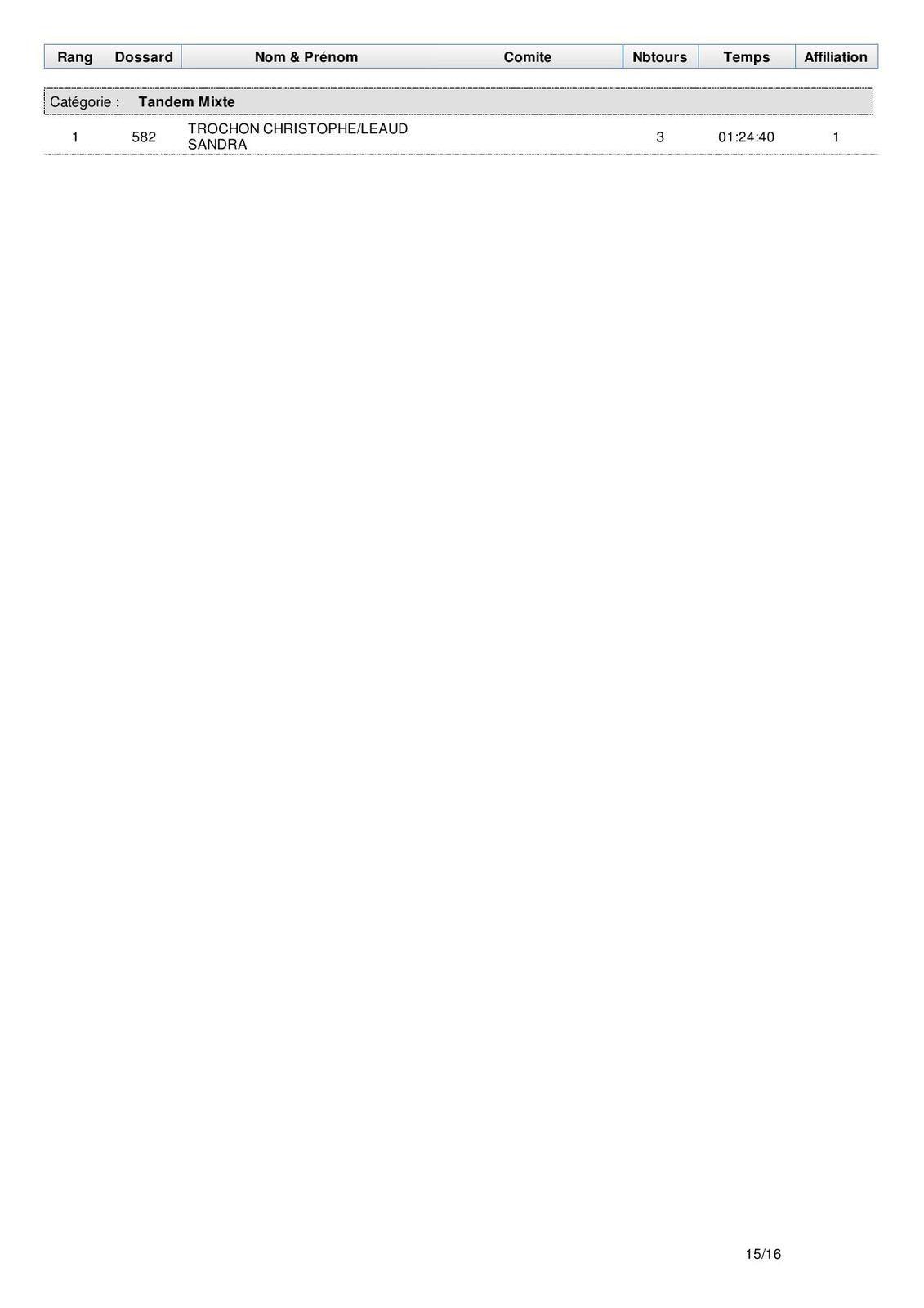 Résultats du XC de Corignac dimanche 28 mai 2017