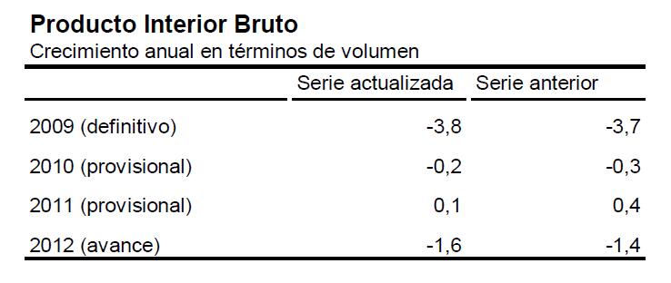 Extrait de : http://www.ine.es/prensa/np795.pdf
