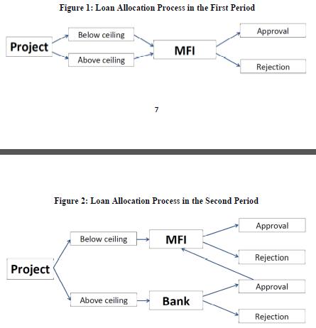 L'impact de la réglementation des institutions de microfinance sur l'accès au crédit des femmes entrepreneurs