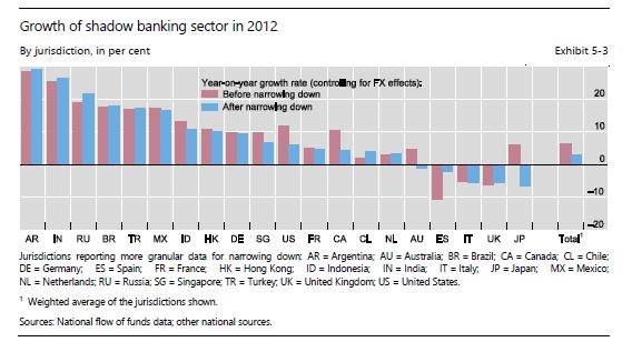 Rapport du Conseil de Stabilité Financière sur le système bancaire parallèle (synthèse)