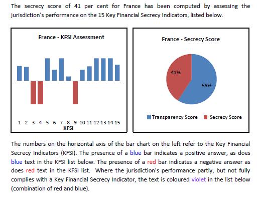 Le Financial Secrecy Index 2013 de Tax Justice Network (synthèse)