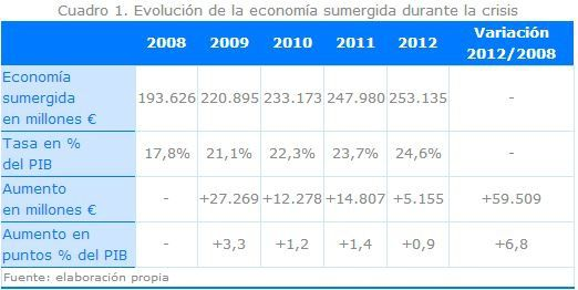 L'économie souterraine pèse 24.6% du PIB espagnol (étude)