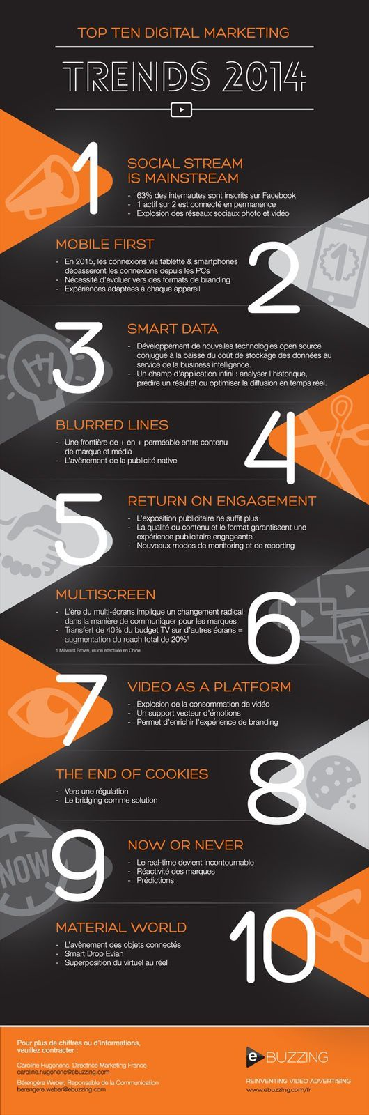 Les 10 tendances du marketing digital en 2014