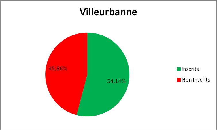 Données population INSEE 2009 et Listes électorales Juin 2012