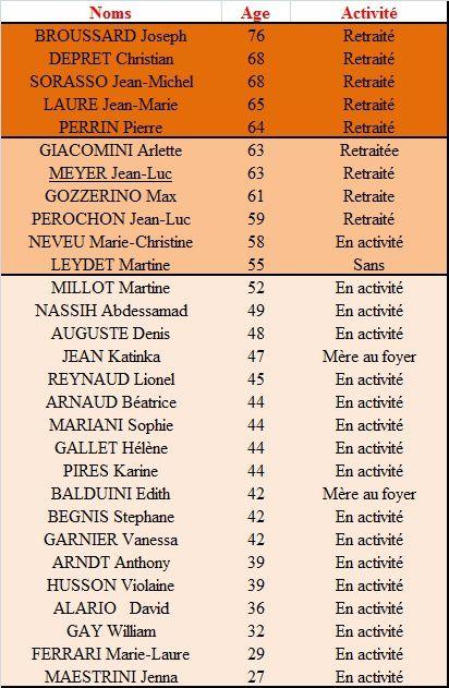 Lorgues - municipales 2014 - comparaison entre 2 listes