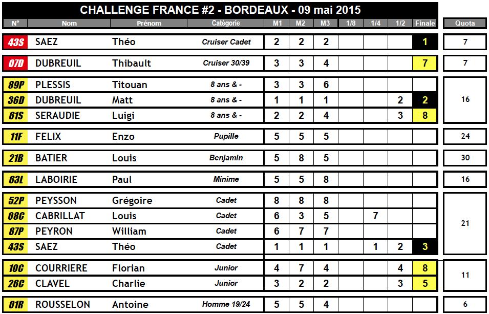 Challenge France 2015 !