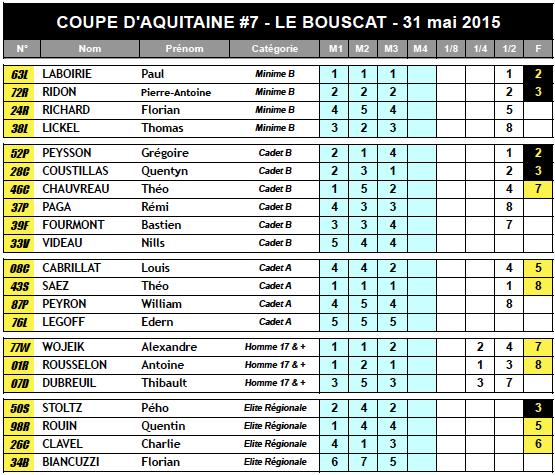 Coupe d'Aquitaine #7 : bilan &amp&#x3B; résultats !