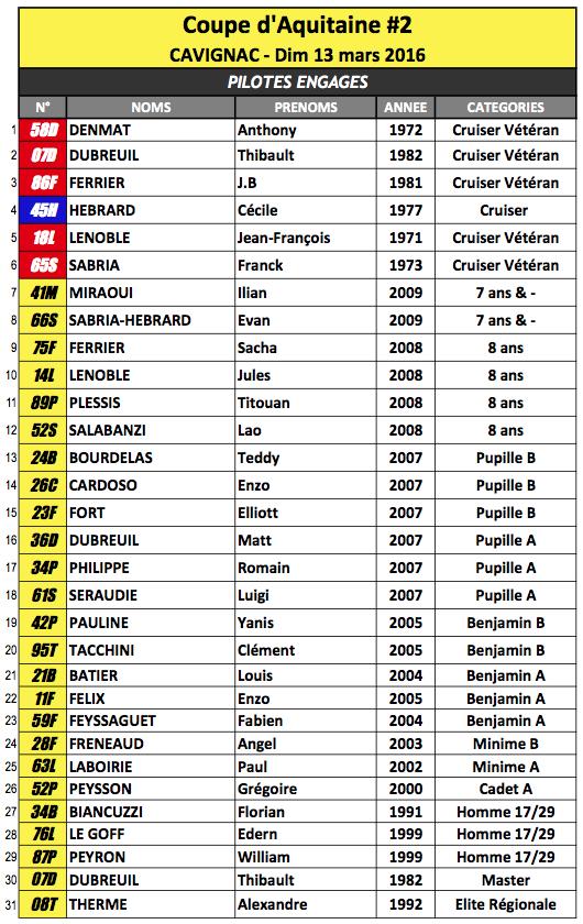 Coupe d'Aquitaine #2 : les engagés !
