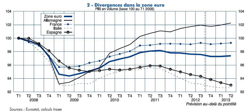 Divergence des taux de croissance en zone euro