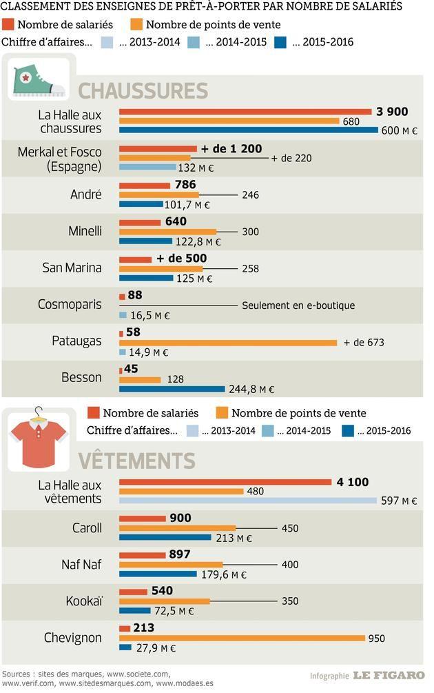 Le groupe Vivarte et ses marques en chiffres
